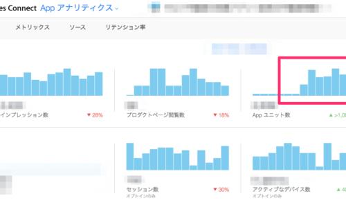 アプリのダウンロード数が急増した。理由を知りたい。